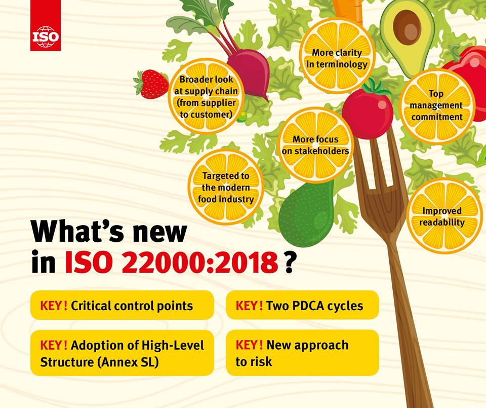Whats new in ISO 22000:2018