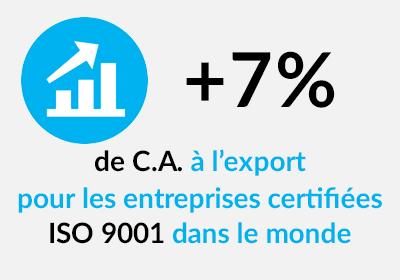 Augmentation du chiffre d'affaires pour les entreprises certifiées ISO 9001