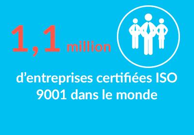 1.1 million d'entreprises certifiées ISO 9001 dans le monde