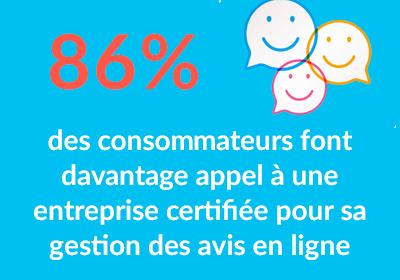 86 % des consommateurs font appel à une entreprise certifiée pour sa gestion des avis en ligne