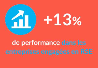 +13% de performance dans les entreprises engagées en RSE