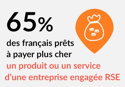 65 % des français prêts à payer plus cher un produit ou un service d'une entreprise engagée RSE