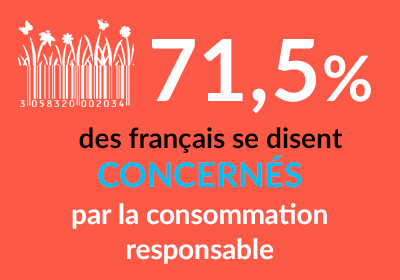 71.5 % des français se disent concernés par la consommation responsable