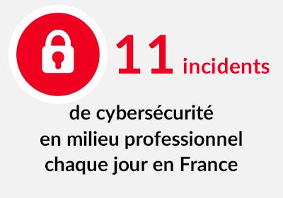 11 incidents de cybersécurité en milieu professionnel chaque jour en France