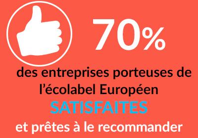 Satisfaction des entreprises porteuses de l'Ecolabel européen