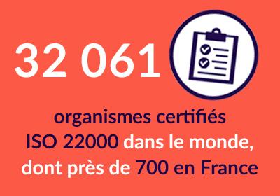 32 061 organismes certifiés ISO 22000 dans le monde dont près de 700 en France