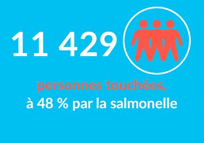 11429 personnes touchées à 48% par la salmonelle