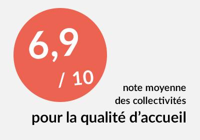 La note moyenne des collectivités pour la qualité d'accueil est de 6.9/10