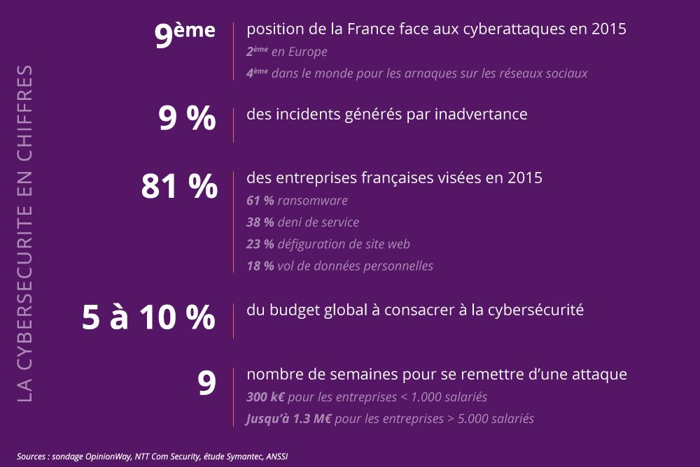 La cybersécurité en chiffres