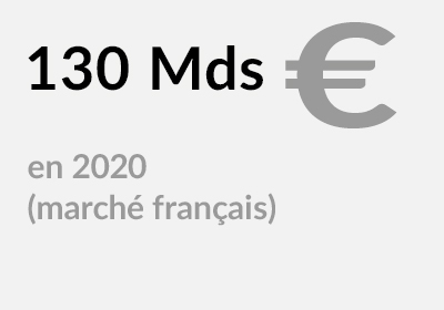 130 milliards d'euros en 2020