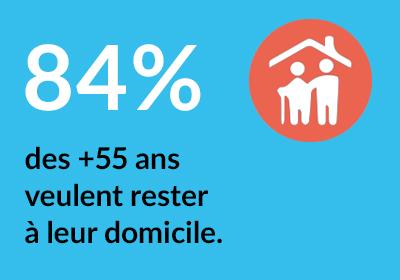 84% des plus de 55 ans veulent rester à leur domicile