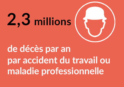 2,3 millions de décès par an par accident du travail ou maladie professionnelle
