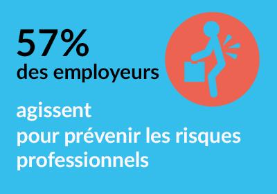 57% des employeurs agissent pour prévenir les risques profesionnels