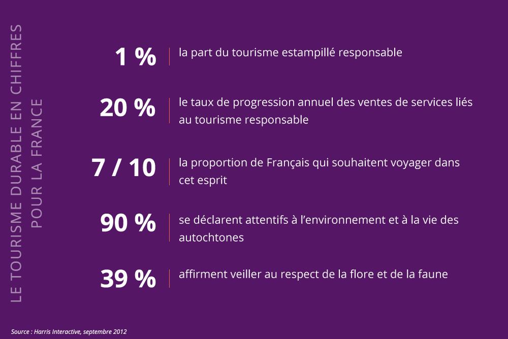 Le tourisme durable en chiffres