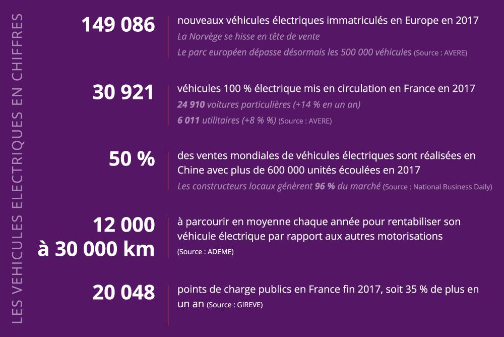Les véhicules électriques en chiffres
