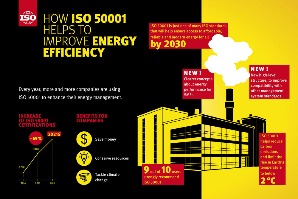 Infographie ISO 50001