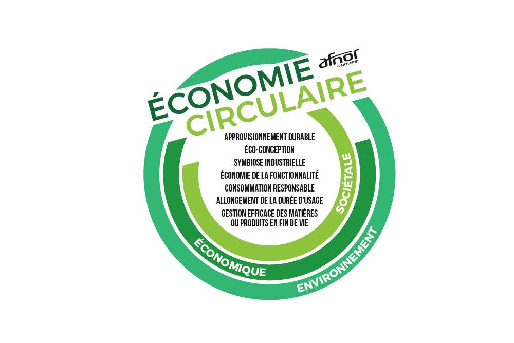 Infographie sur l'économie circulaire