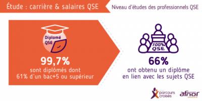 infographie qui montre le niveau d'études des professionnels QSE