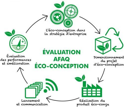 Se différencier avec AFAQ Eco-conception