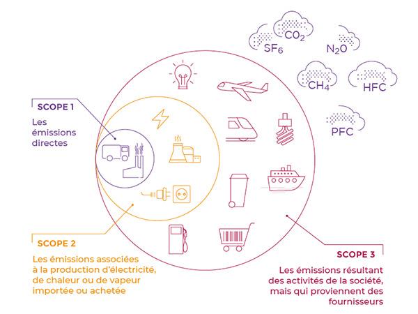 Afnor - score écologique multicritères