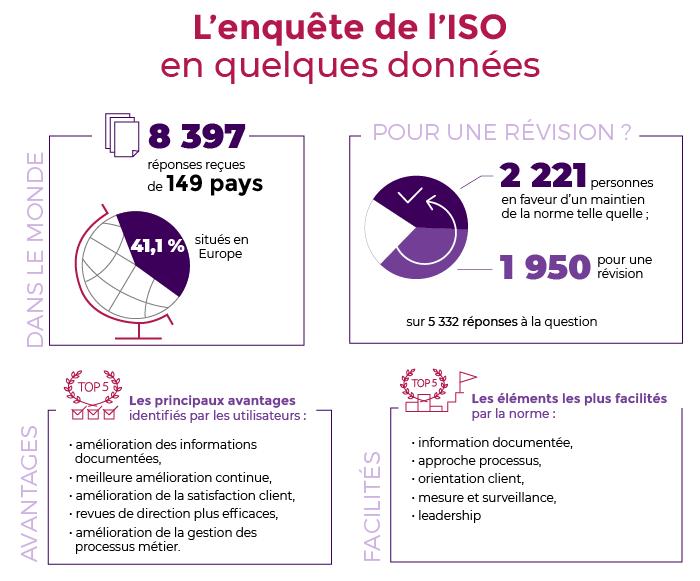 ISO 9001 : la version 2015 de la norme est confirmée