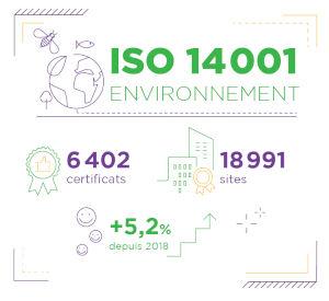 Joyeux anniversaire ISO 14001 !